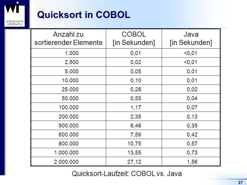 Quicksort in COBOL Anzahl zu sortierender Elemente COBOL [in Sekunden]